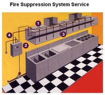 Fire Suppression System Service Raleigh